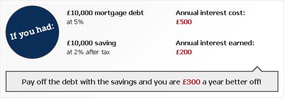 Mortgage Vs Debt